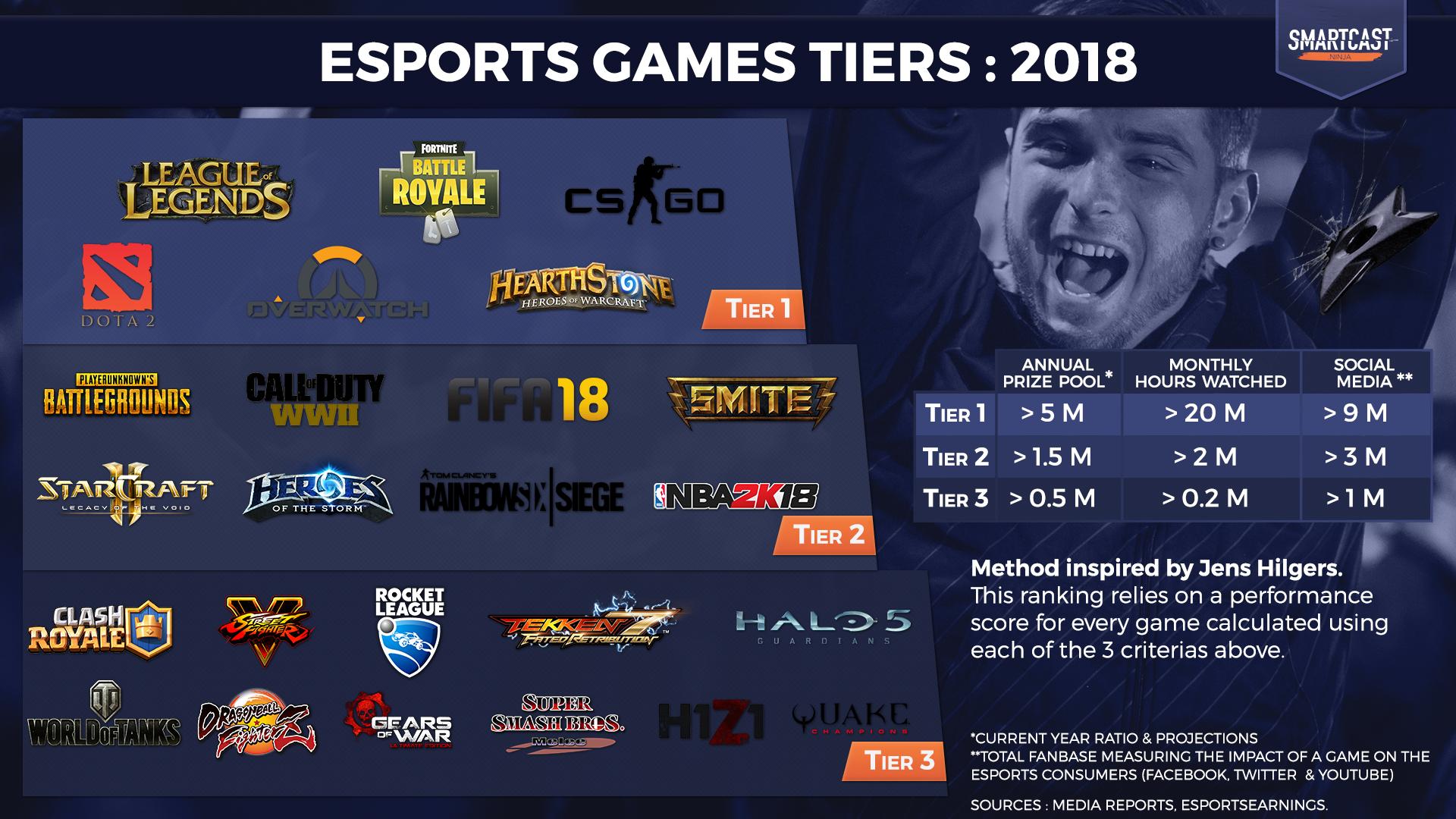 Esports Spiele
